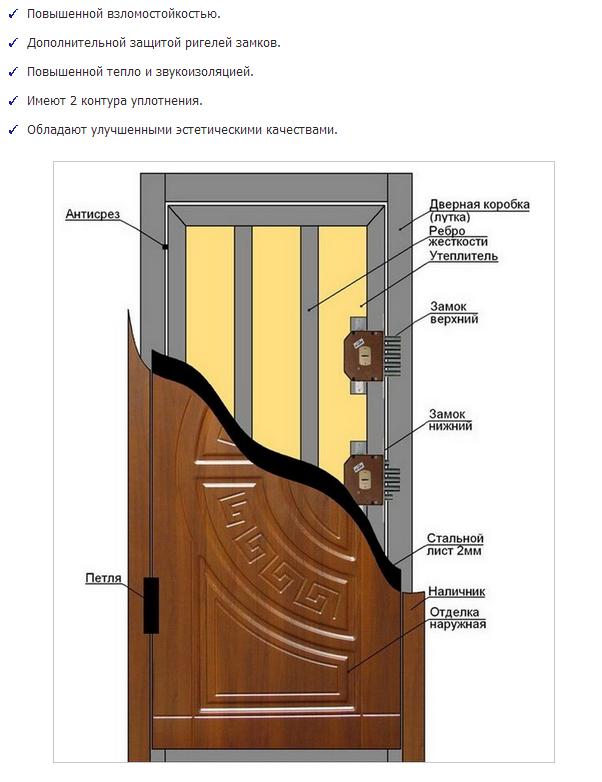 Особенности металических дверей