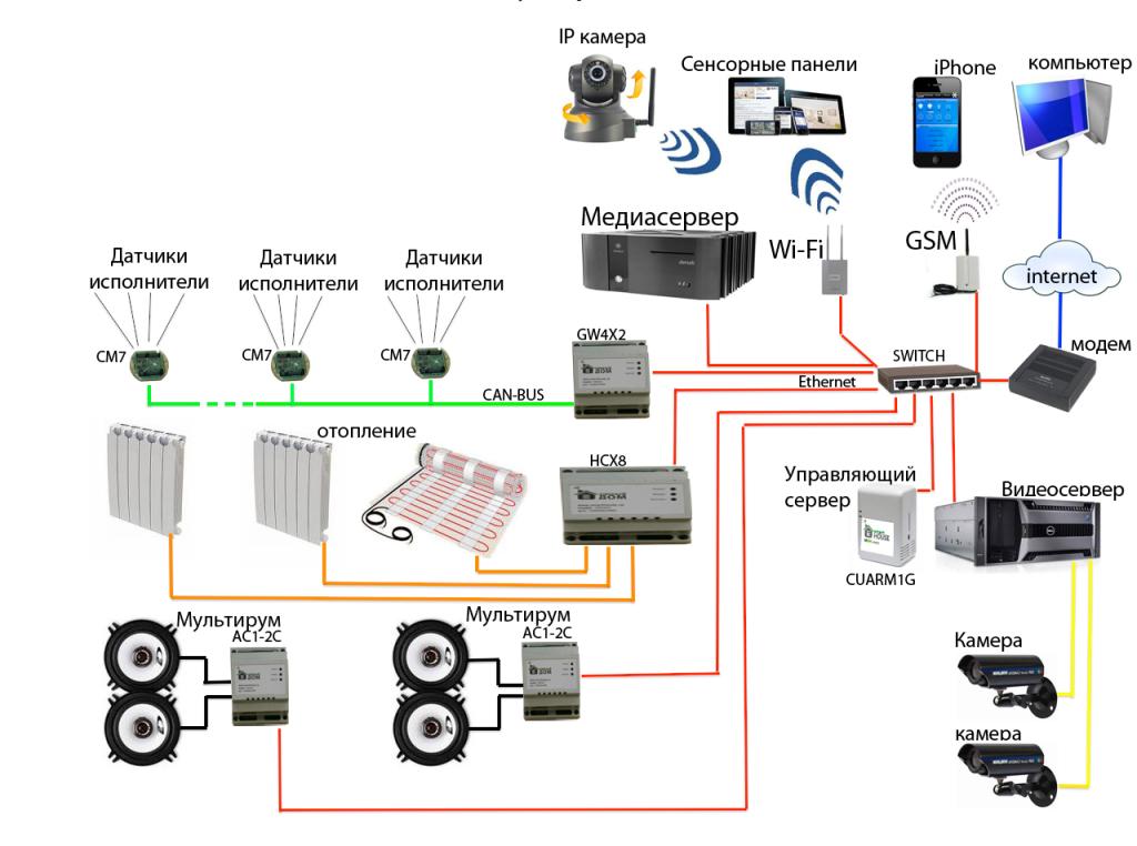 Схема современной системы умный дом