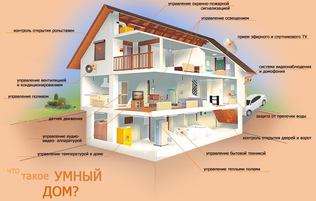 Система умный дом на